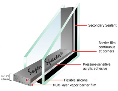 Diagram of a window utilizing super spacer® technology, listing all of the components such as; Multi-layer Vapor Barrier Film, Flexible Silicone, Pressure-sensitive acrylic adhesive, Barrier film continuous at corners and a secondary sealant